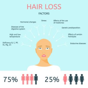 BASIC REASONS FOR HAIR LOSS